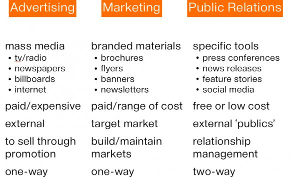 What is marketing and Public Relations?